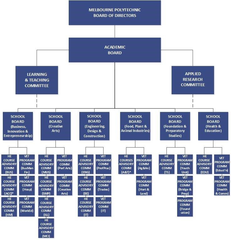 Academic Governance Structure